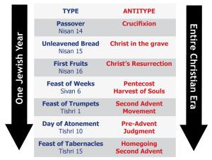 Feasts Type Antitype